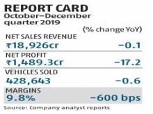 Maruti Suzuki's profit misses expectations, slips 17% to Rs 1,489 crore