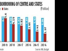 Huge issuance of state loans may raise borrowing cost for corporates