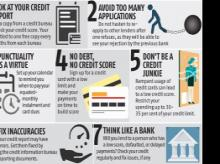 Here are a few tips on how to increase your credit score quickly