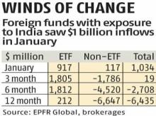 Boost for Indian markets as global exchange-traded funds see flow surge