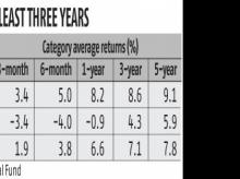 Bet for at least three years if you invest in corporate bond funds