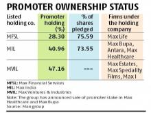 Max group's Analjit Singh plans to sell stake, real estate to repay loans
