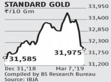 Are gold prices reversing? Fell 5.2% in a fortnight from all time high