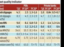 Reduced NPA to drive solvency of public sector banks, says Icra