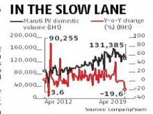 Maruti's April sales skid most in seven years, Hyundai reports 10% dip
