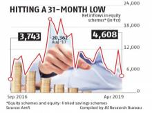 Slowdown in equity flows amid election result uncertainty hits MF industry