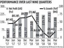 DMart Q4 net profit rises 21.4% at Rs 203 crore but margins remain weak