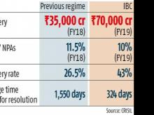 IBC recovery rate for cases in FY19 races ahead of other mechanisms: CRISIL