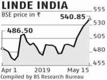 Linde India shares soar nearly 15% amid wait for open offer price