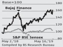 Bajaj Finance's mastery of volume game visible in Q4 performance