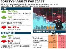 Fear of Modi not coming to power with majority makes the market jittery