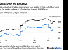Growth in nonbank, or shadow, lenders has been spurred by a sudden collapse of IL&FS