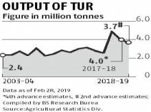Tur shortage in markets pushes price above MSP; moong prices up 2%