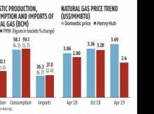 Global natural gas prices drop, but policy blocking India from making gain