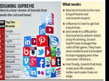 Leading edge, engaging, trustworthy: What makes brands influential in India