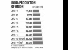 Rising heat, drought in Maharashtra and southern India may hit onion prices