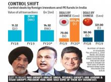 Global majors, PE players pick up a larger slice of debt-laden Indian firms