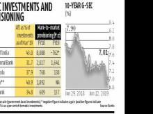Why the buoyancy in g-Sec markets augurs well for public sector banks
