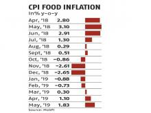 Retail inflation at 7-month high of 3.05% in May, within RBI's comfort zone