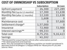 Owning a car is no longer a necessity, subscription a cheaper option