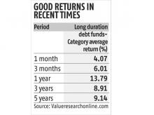Returns of long-duration debt funds looking attractive: Should you invest?