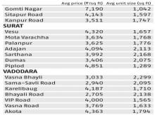 Realty check: Current rates, unit sizes in Rs 50 lakh- 1 crore price range