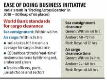 India proposes speed of cargo clearance in colour codes to World Bank
