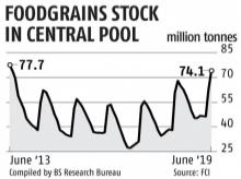 Rising food grain stocks: Govt mulls hike in BPL quotas, open market sale