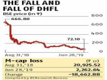 Crisis-hit DHFL defers March quarter financial results; stock falls by 12%