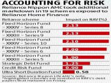 Reliance MF extends repayment date on Reliance Home's bonds for 4 months