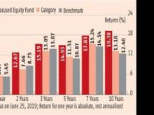 SBI Focused Equity Fund: Focused strategy, consistent performance