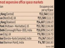 Connaught Place 9th most expensive office location, Hong Kong gets top spot