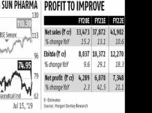 Sun Pharma: Specialty portfolio, stabilising US sales brighten outlook