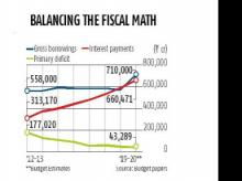 Govt's borrowings increasingly being used to pay interest on past loans