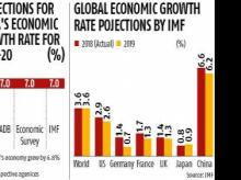 IMF cuts India's GDP growth rate to 7% due to subdued domestic demand