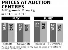 Industry struggles to jack tea prices at auctions as output plays spoiler