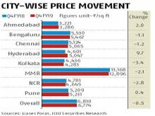 New residential real estate likely to come with cheaper price tags