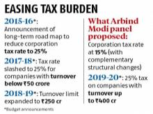 Arbind Modi panel in 2018 suggested corporation tax cut; govt didn't accept