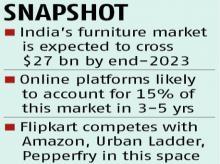 flipkart | Topic Article - Business Standard | Page 1