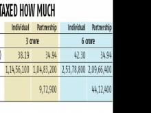 Dividend income, partnership firms two ways to reduce income tax liability