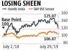 Q1 results: Havells feels the heat of weak demand, stock falls over 4%