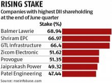 Domestic institutional investors' bump up holding in Indian stocks in June