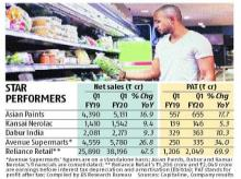Outliers in Q1: Asian Paints, Dabur, DMart, Nerolac, shine in a gloomy mkt