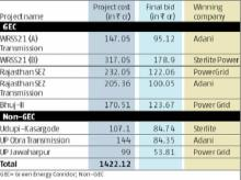 New green energy corridors witness 50% reduction in project costs