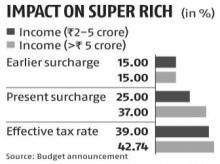 Surcharge hike may stop overseas fund managers from shifting to India