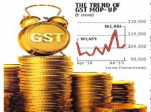 GST collection over Rs 1 trillion in July despite subdued CGST and SGST