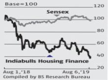 Indiabulls Housing: Banking license may be imperative to normalise business
