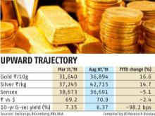 Analysts see gold price hitting Rs 40,000 per 10 g by the end of the year