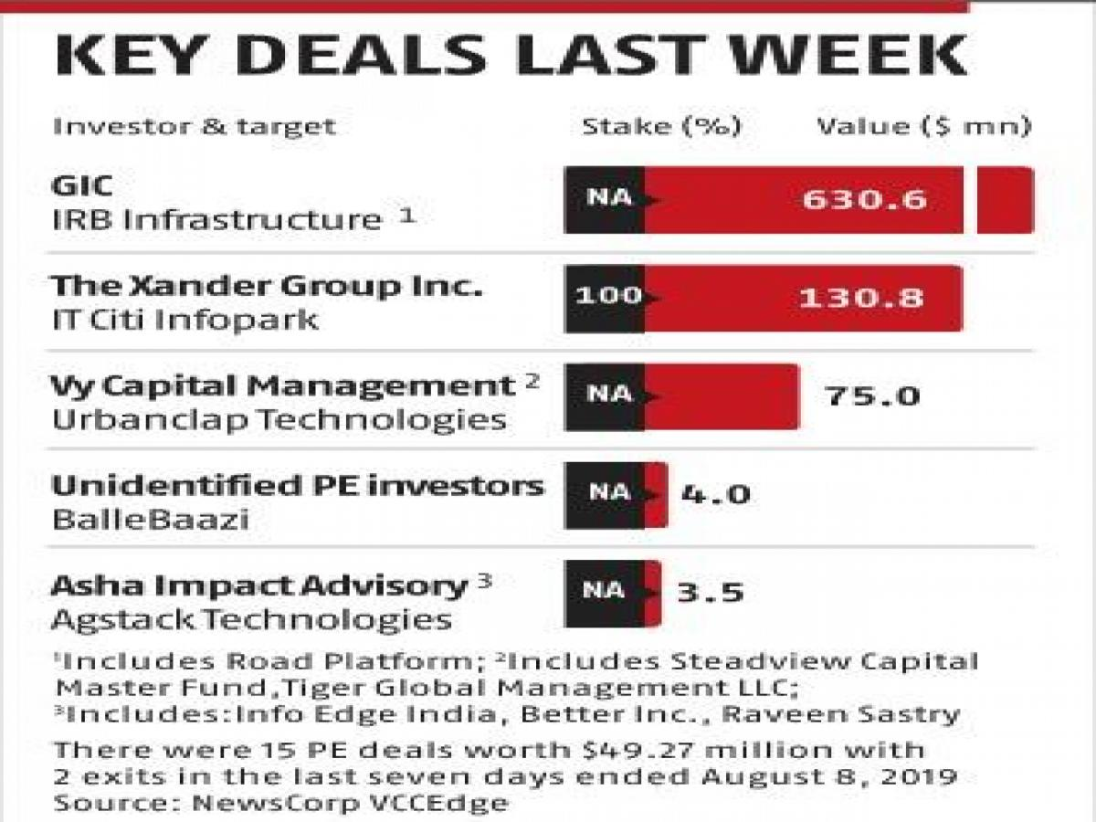 Key deals last week: The Xander Group, Vy Capital Management