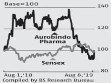 Aurobindo Pharma gains nearly 8% on growth prospects in US market